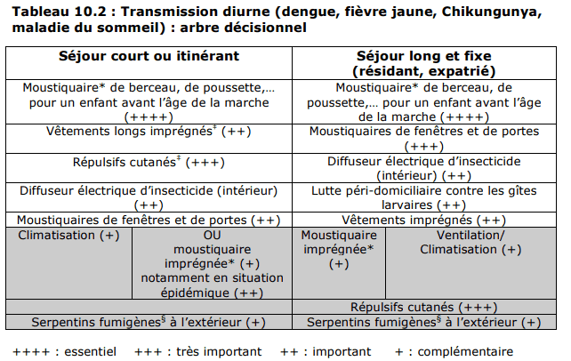 transmission diurne